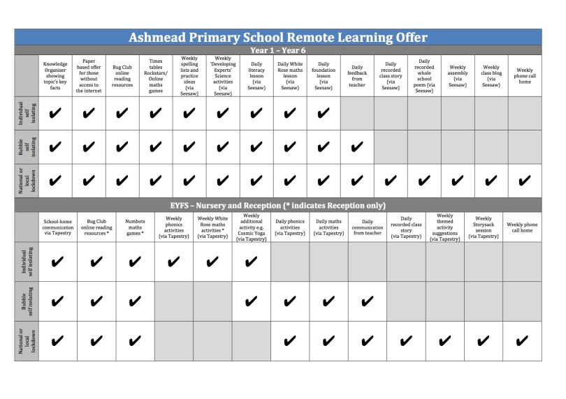 Ashmead Primary School Remote Learning Offer